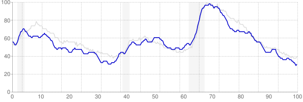 Missouri monthly unemployment rate chart from 1990 to December 2018